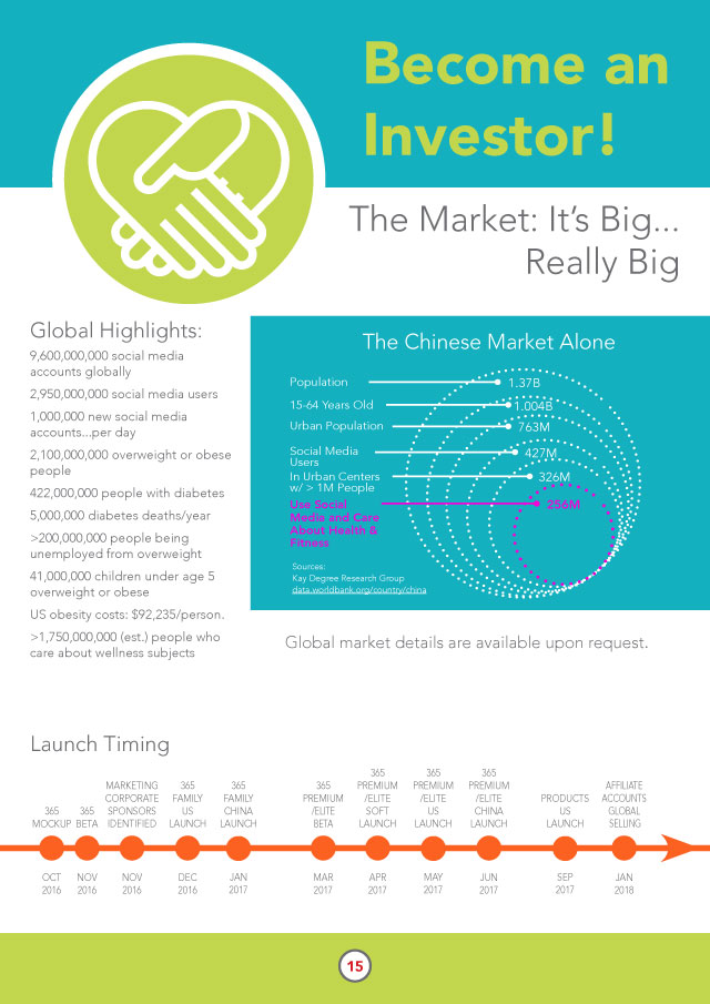 The Market: It's Big...Really Big A Few Highlights: 9,600,000,000 social media accounts globally (yeah, more than the global population!) 2,950,000,000 total global social media users 1,000,000 new social media accounts...per day 2,100,000,000 overweight or obese people globally  5,000,000 deaths from diabetes annually >200,000,000 people being unemployed from overweight US obesity costs: $US 92,235 per person. Global market details are available upon request.